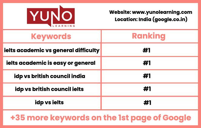 Yuno SEO Results
